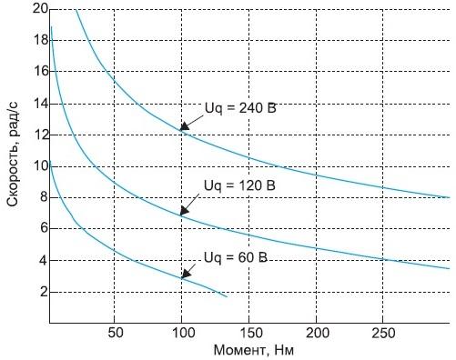Механические характеристики МСРИМ