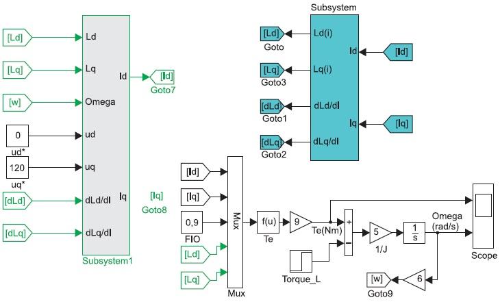 Структурная модель МСРИМ