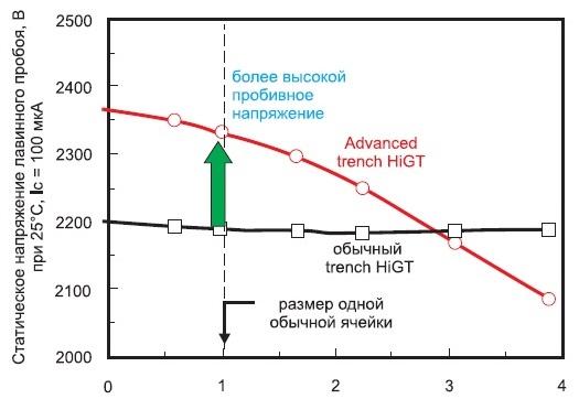 Статическое напряжение лавинного пробоя