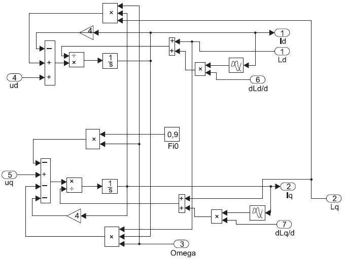 Структурная модель вычисления токов продольной ипоперечной составляющих МСРИМ