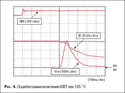 Осциллограмма включения IGBT при 125 °С