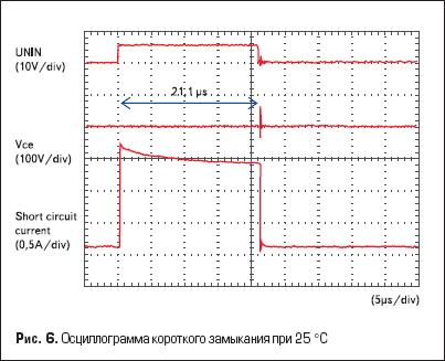 Осциллограмма короткого замыкания при 25 °С