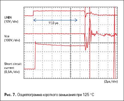 Осциллограмма короткого замыкания при 125 °С