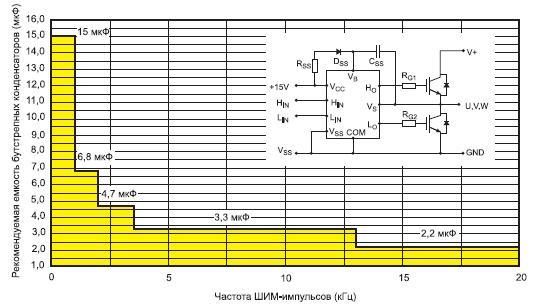 Зависимость емкости бутстрепных конденсаторов отчастоты ШИМ-импульсов