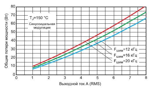 Зависимость общих потерь мощности модуля IRAMS10UP60B отвыходного тока
