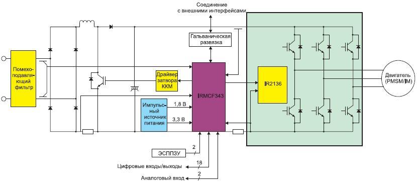 Схема электропривода набазе набора разработчика IRMCS3043