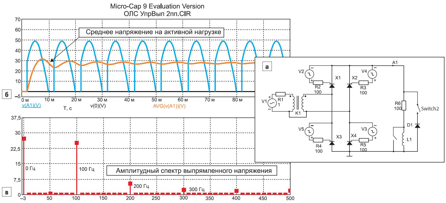 Схема двухполупериодного нереверсивного ТП; <br />б) осциллограммы выпрямленного и среднего напряжения на активной нагрузке; в) амплитудный спектр выпрямленного напряжения