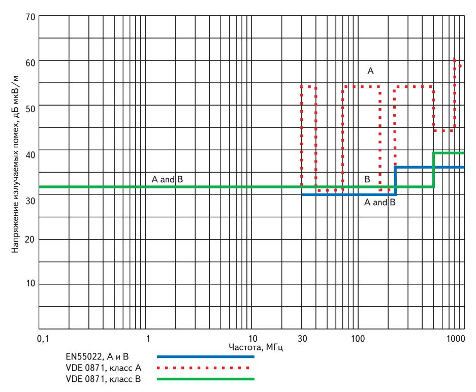 Допустимые нормы излучаемых помех в пространство для классов A и B в стандартах EN55022 и VDE0871