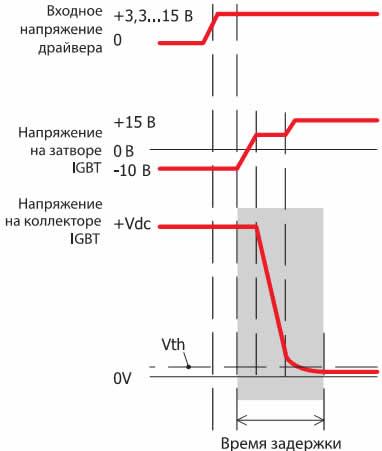 Временные характеристики IGBT при включении