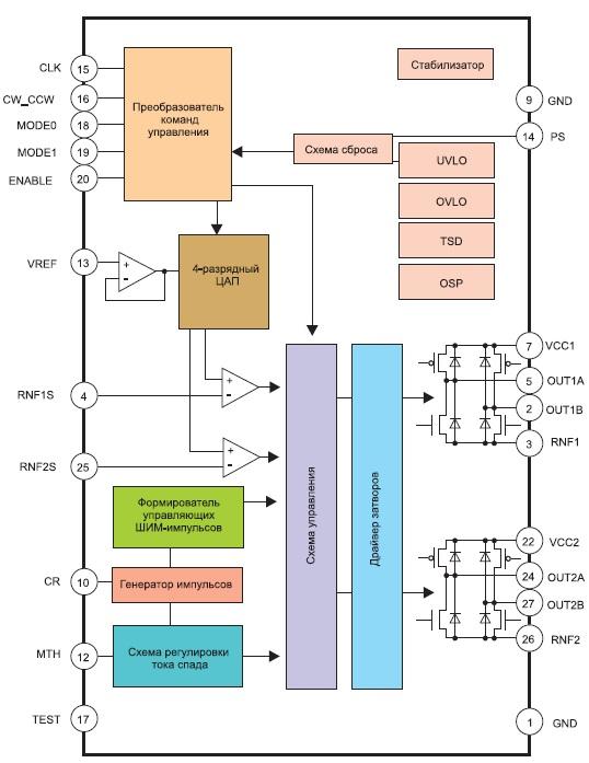 Структурная схема микросхем BD63847EFV, BD63843EFV