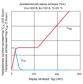 Зависимость напряжений коллектор-эмиттер и затвор-эмиттер IGBT-модуля 7MBR100VP060-50 от заряда затвора