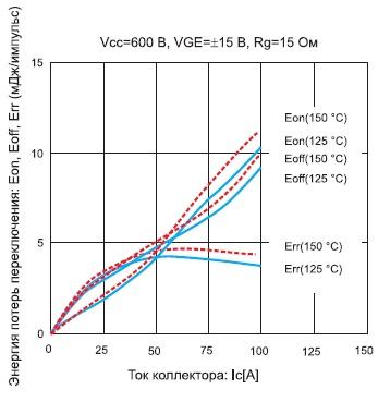 Зависимость энергии потерь переключения IGBT-инверторов модулей 7MBR50VM120-50 от тока коллектора