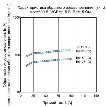Зависимость времени восстановления обратного сопротивления и обратного тока антипараллельных диодов модуля 7MBR50VM120-50