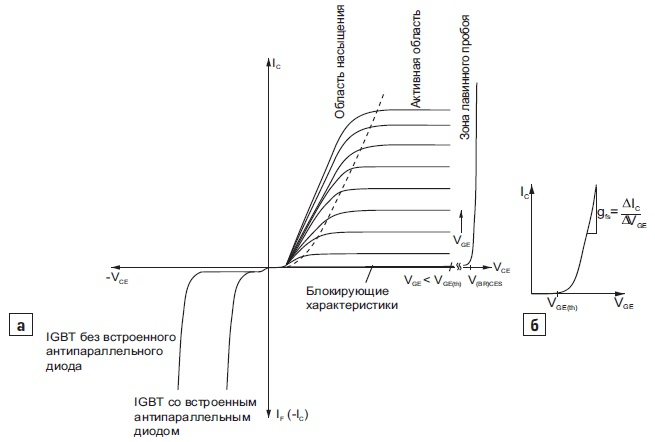 Выходные характеристики n-канального IGBT