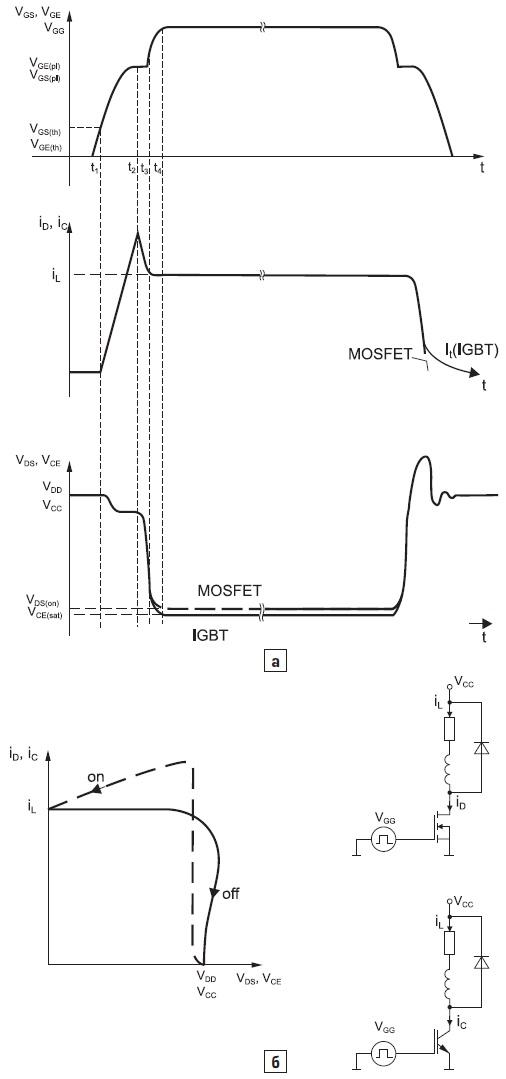 Типовые характеристики «жесткого» переключения MOSFET и IGBT(резистивно-индуктивная нагрузка)