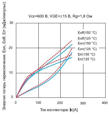 Зависимость энергии потерь переключения IGBT-инверторов модулей 7MBR150VN120-50 и 7MBR150VR120-50 от тока коллектора