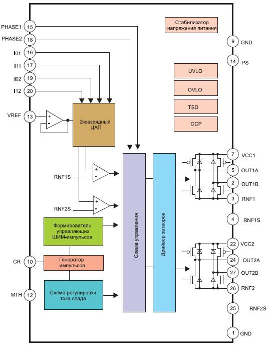 Структурная схема микросхем BD63872/63874/63876EFV