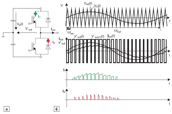 Схема импульсного полумостового каскада, эпюры напряжений и токов