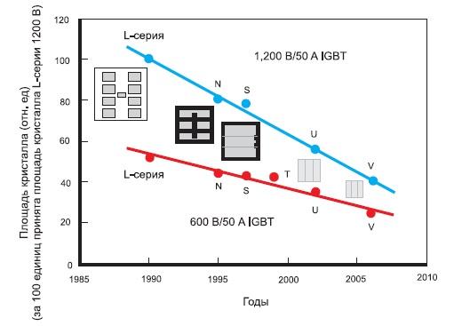 Развитие IGBT Fuji Electric