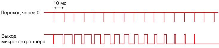 Диаграмма заряда конденсатора