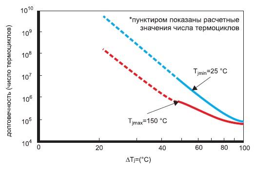 Характеристики термоциклирования