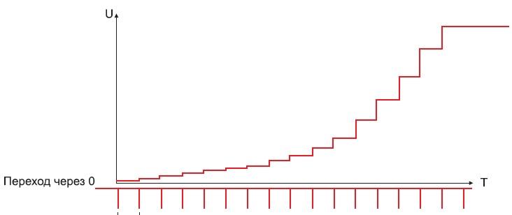 График изменения напряжения наконденсаторе нагрузки