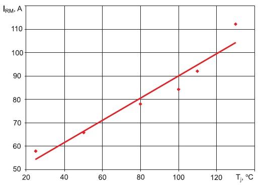 Зависимость тока обратного восстановления оттемпературы кремниевой структуры