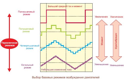 Диаграммы работы микросхемы BD63860EFV