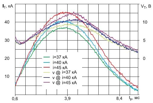 Осциллограммы токов и напряжений вовключенном тиристорном модуле