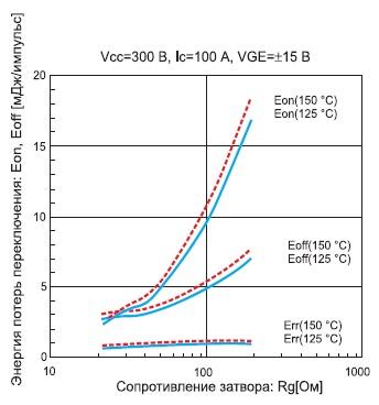 Зависимость энергии потерь IGBT модуля 7MBR100VP060-50 от сопротивления затвора