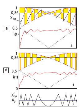 Способы интегральной ШИМ сетевого напряжения