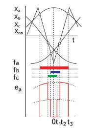Графики расчета предельного значения среднетактовой ЭДС