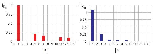 Рис. 8. Гармонический состав сетевого тока