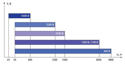 Диапазон токов и напряжений IGBT.модулей ОАО «Электровыпрямитель»