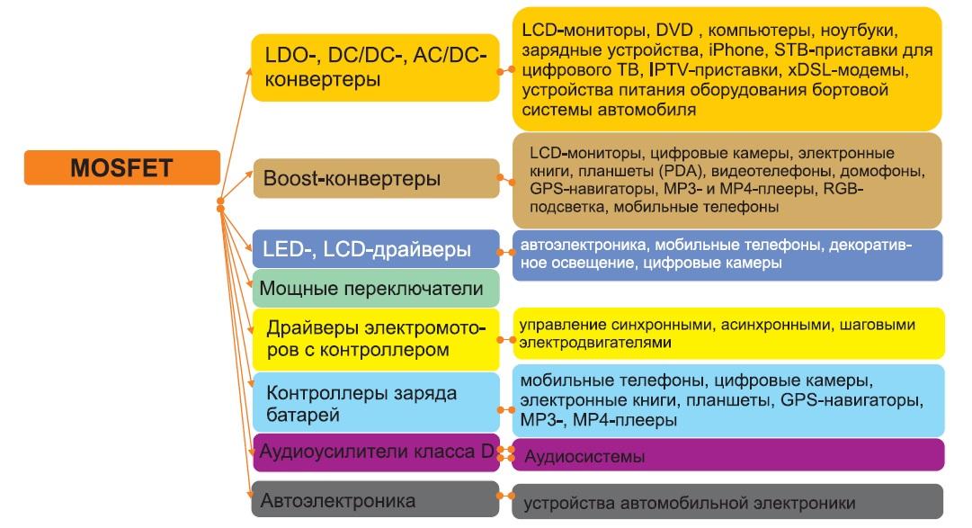 Области применения MOSFET в силовой электронике