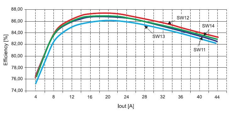Зависимость эффективности DC/DC-преобразователя для частоты = 300 кГц