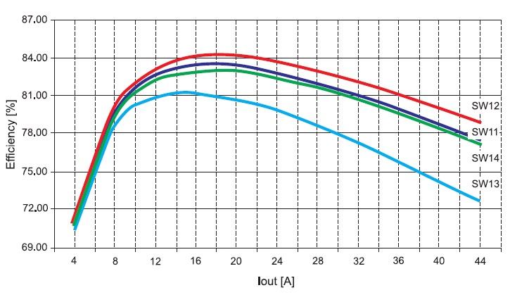 Зависимость эффективности DC/DC-преобразователя для частоты = 440 кГц