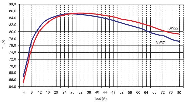 Зависимость эффективности преобразователя с параметрами MOSFET нижнего ключа согласно таблице 4 от величины выходного тока 1,25 В