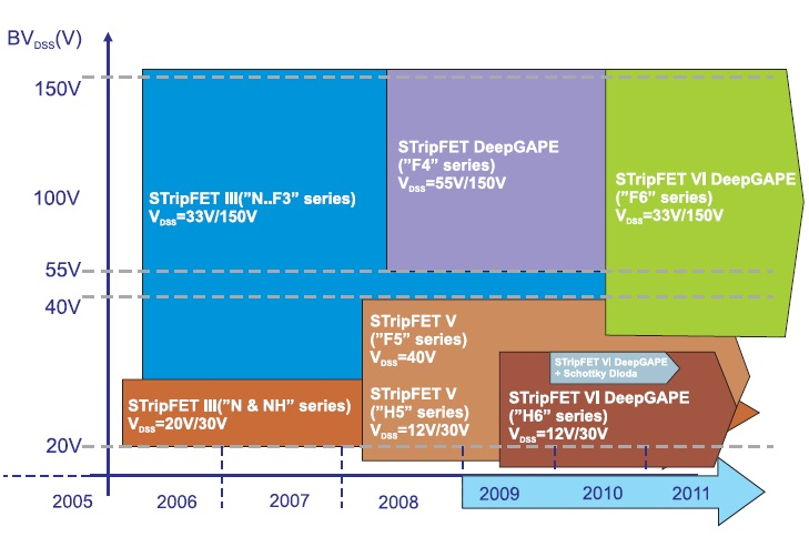 Развитие технологии STripFET компании STMicroelectronics