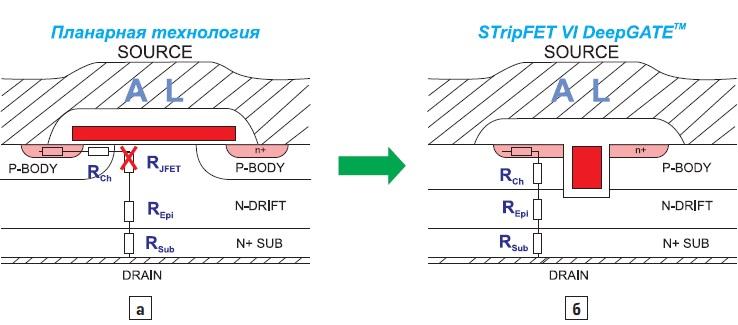 Структура транзисторов STripFET