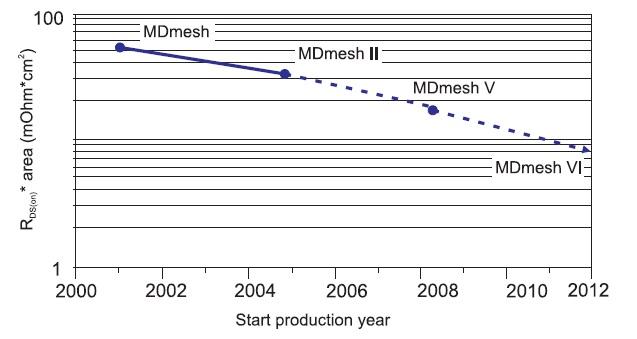 Развитие технологии MDmesh