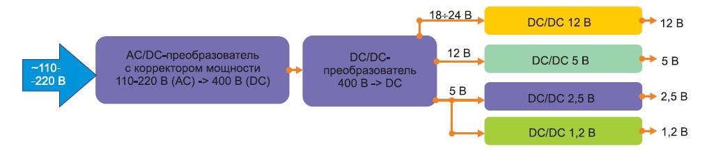 Блок-схема системы питания сразличными входными напряжениями конечных DC/DC-преобразователей