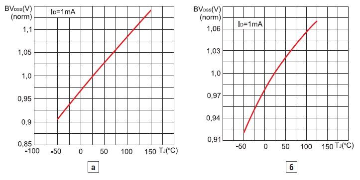 Зависимости нормализованного пробивного напряжения от температуры для транзистораSTB10NK60Z и для транзистораSTE70NM60