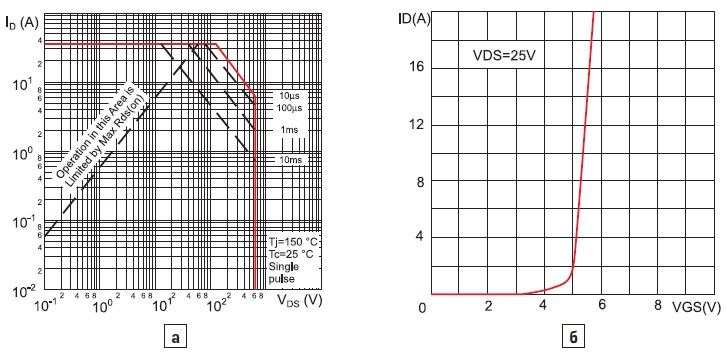 Транзистор STB10NK60Z зависимость тока стока от напряжения затвора при напряжении на стоке 25 В