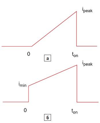 Форма сигнала для дискретного режима проводимости и для постоянного режима проводимости