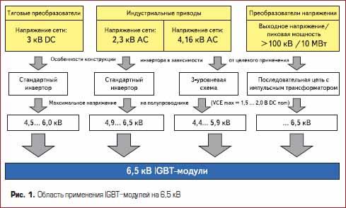 Область применения IGBT-модулей на 6,5 кВ