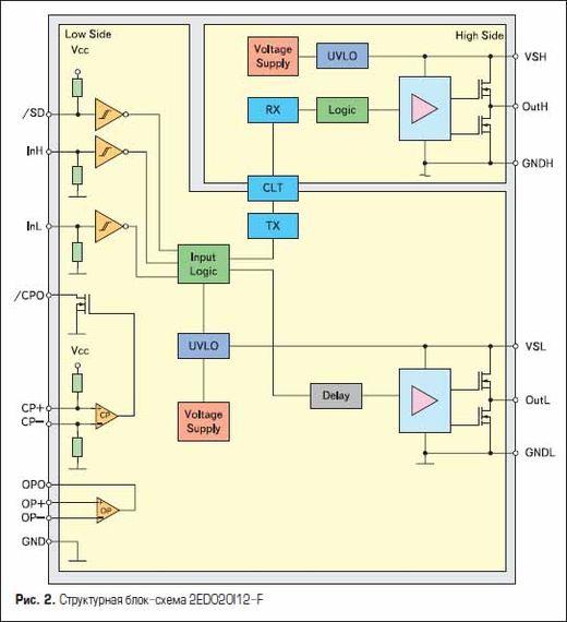 Структурная блоксхема 2ED020I12-F