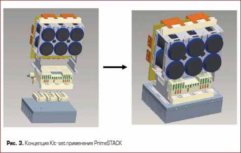 Концепция Kit-set применения PrimeSTACK