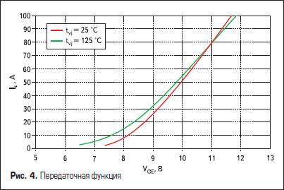 Передаточная функция