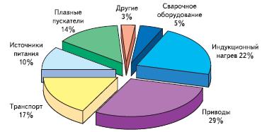 Процентное соотношение реализованных проектов по областям применения